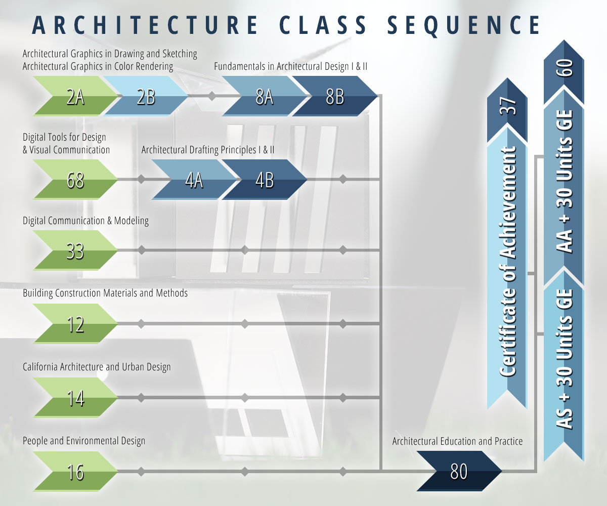 Architecture Class Sequence